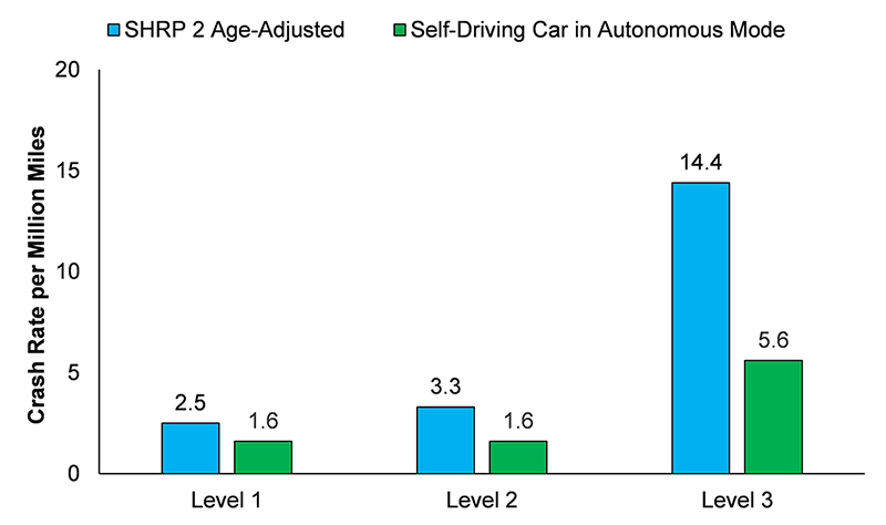 Figure 1. SHRP 2 NDS and Self-Driving Car Crash Rates per Million Miles